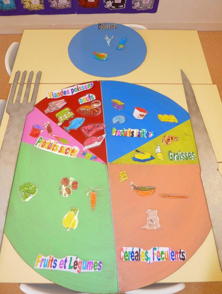 Assiette Groupe d'aliments Maternelle